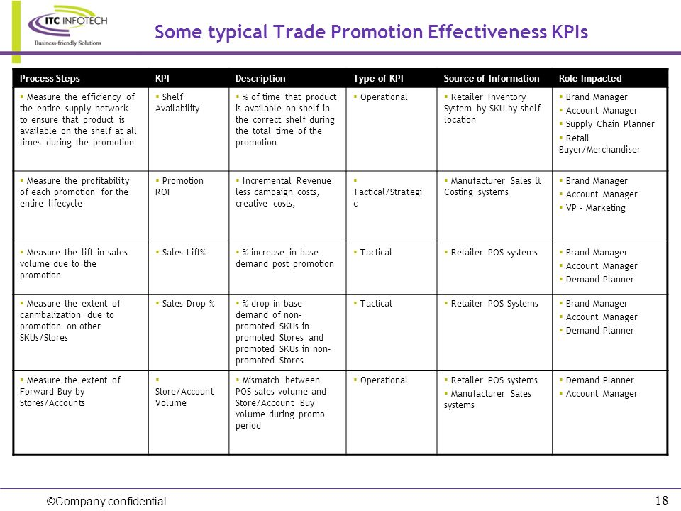 ©Company confidential 18 Some typical Trade Promotion Effectiveness KPIs Process StepsKPIDescriptionType of KPISource of InformationRole Impacted Meas