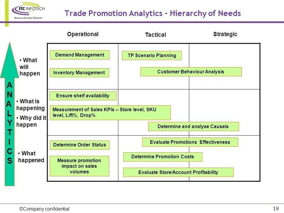 ©Company confidential 19 Trade Promotion Analytics – Hierarchy of Needs What will happen What is happening Why did it happen What happened Operational