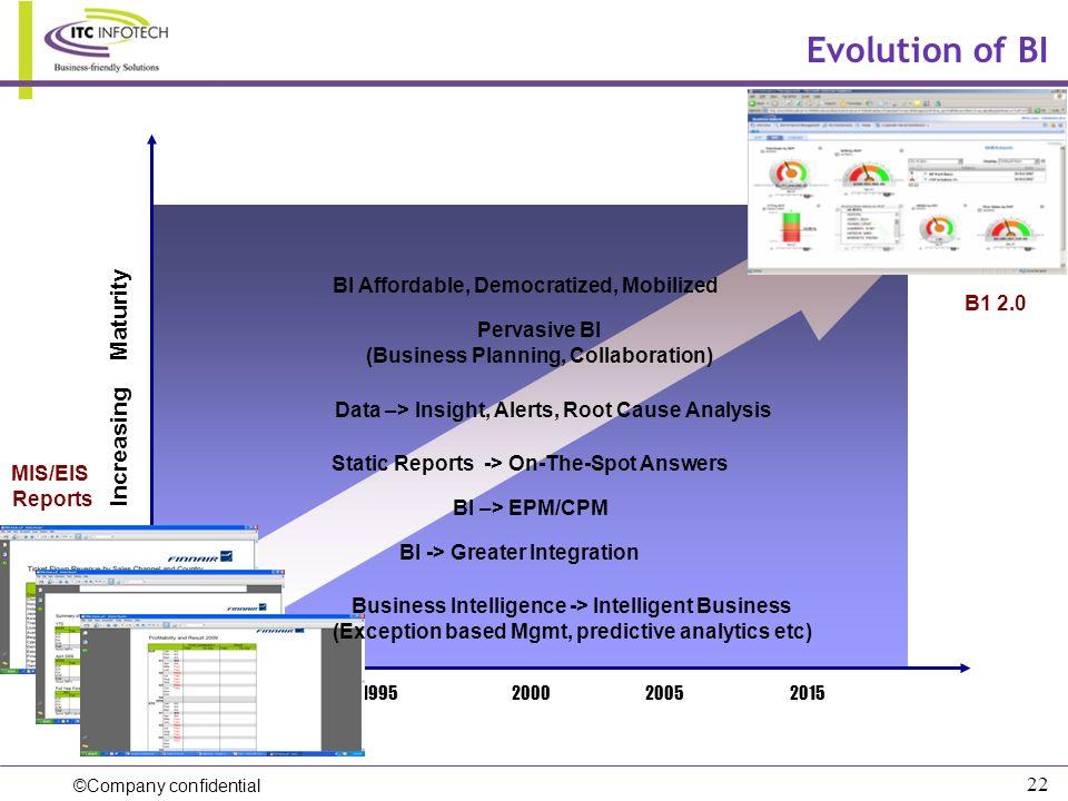 ©Company confidential 22 Evolution of BI 1995200020052015 Increasing Maturity 1990 BI Affordable, Democratized, Mobilized Pervasive BI (Business Plann