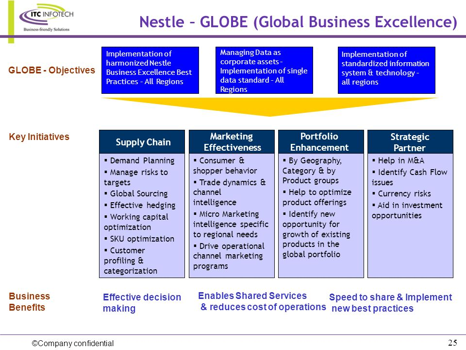 ©Company confidential 25 Nestle – GLOBE (Global Business Excellence) Implementation of harmonized Nestle Business Excellence Best Practices – All Regi