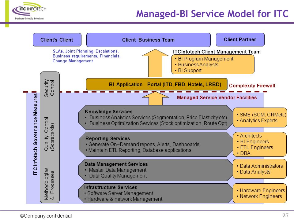 ©Company confidential 27 Managed-BI Service Model for ITC Client Business Team BI Program Management Business Analysts BI Support Reporting Services G