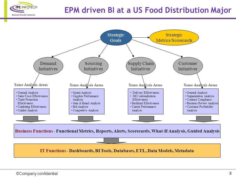 ©Company confidential 8 EPM driven BI at a US Food Distribution Major Strategic Goals Strategic Metrics/Scorecards Demand Initiatives General Analysis