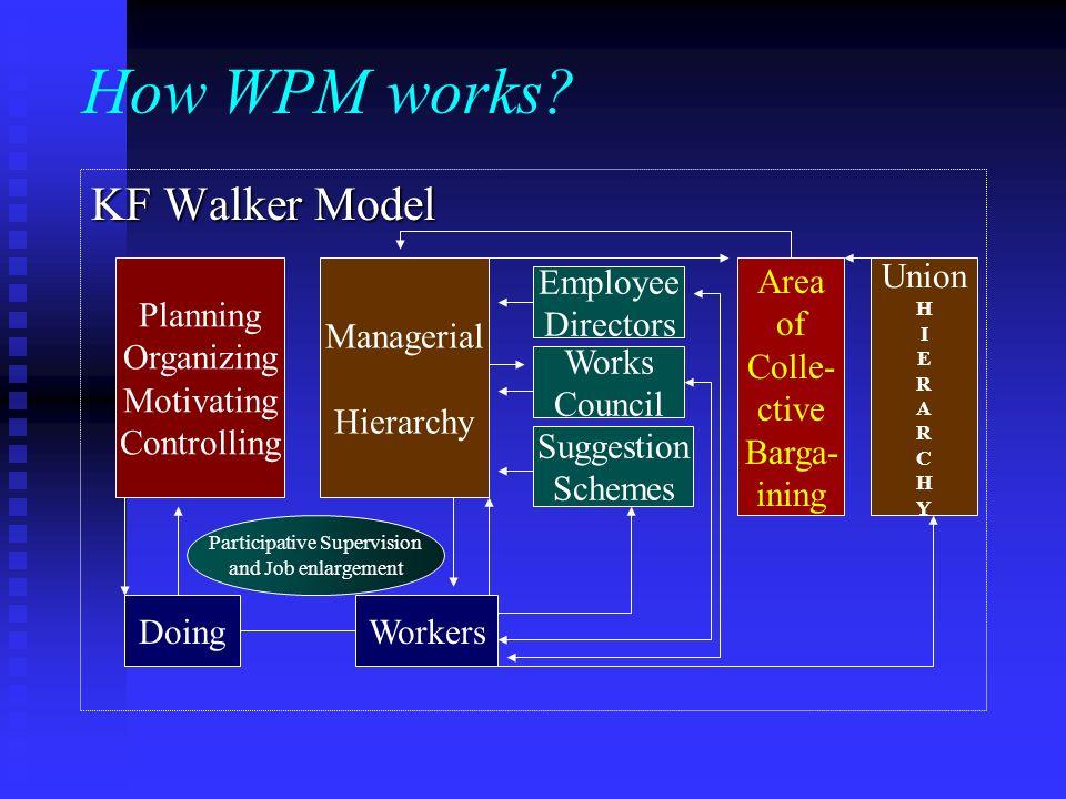 How WPM works.