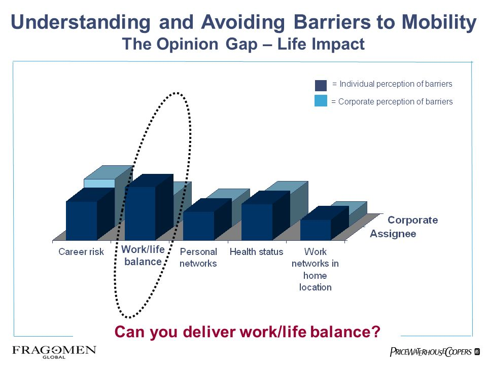 = Individual perception of barriers = Corporate perception of barriers Can you deliver work/life balance.