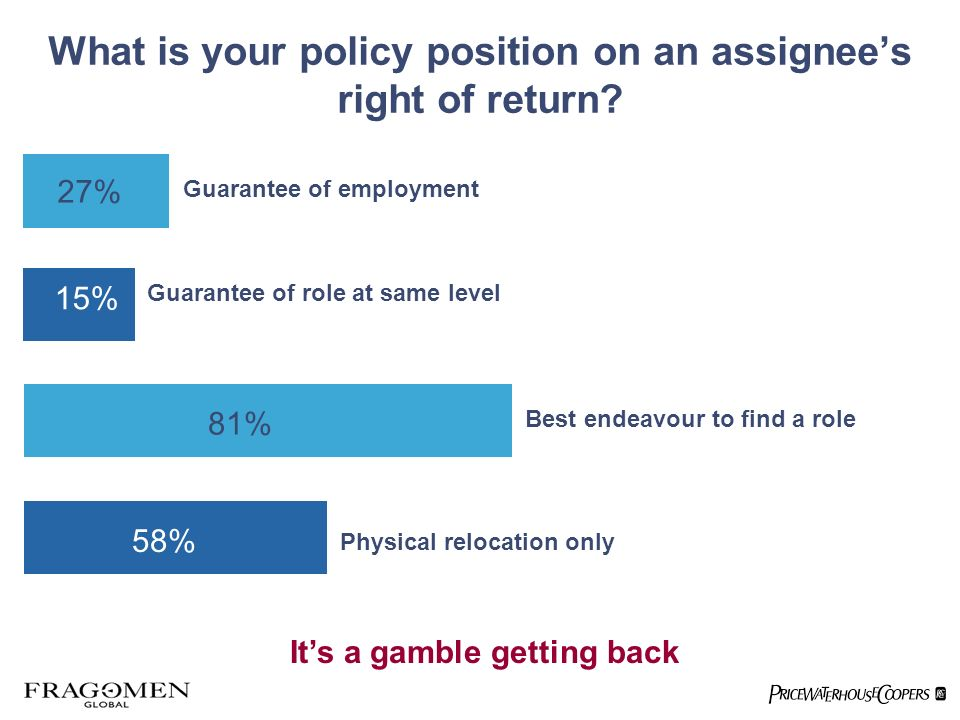 What is your policy position on an assignees right of return? 27% 15% 81% 58% Guarantee of employment Guarantee of role at same level Best endeavour t