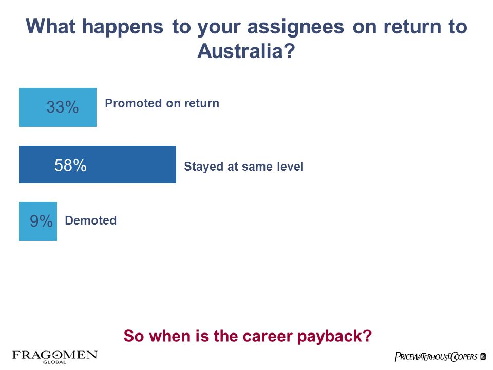 What happens to your assignees on return to Australia? 33% 58% 9% Promoted on return Stayed at same level Demoted So when is the career payback?
