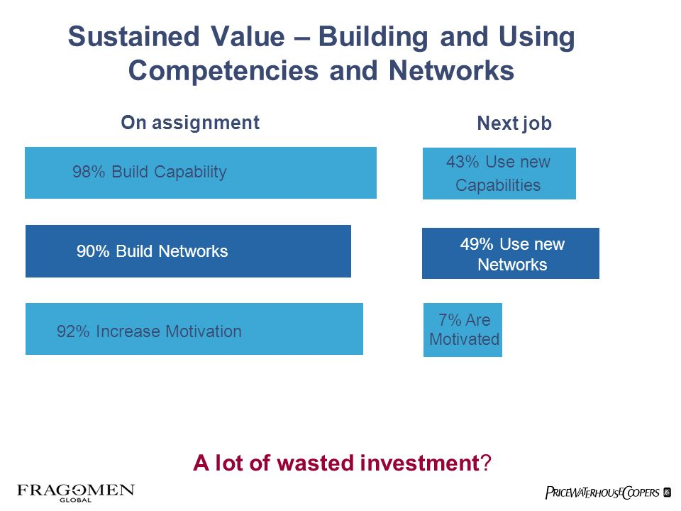 Sustained Value – Building and Using Competencies and Networks 98% Build Capability 90% Build Networks 92% Increase Motivation On assignment Next job 43% Use new Capabilities 49% Use new Networks 7% Are Motivated A lot of wasted investment