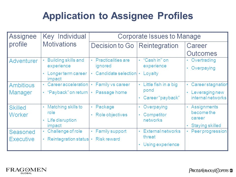 Application to Assignee Profiles Assignee profile Key Individual Motivations Corporate Issues to Manage Decision to GoReintegrationCareer Outcomes Adventurer Building skills and experience Longer term career impact Practicalities are ignored Candidate selection Cash in on experience Loyalty Overtrading Overpaying Ambitious Manager Career acceleration Payback on return Family vs career Passage home Little fish in a big pond Career payback Career stagnation Leveraging new internal networks Skilled Worker Matching skills to role Life disruption impact Package Role objectives Overpaying Competitor networks Assignments become the career Staying skilled Seasoned Executive Challenge of role Reintegration status Family support Risk reward External networks threat Using experience Peer progression