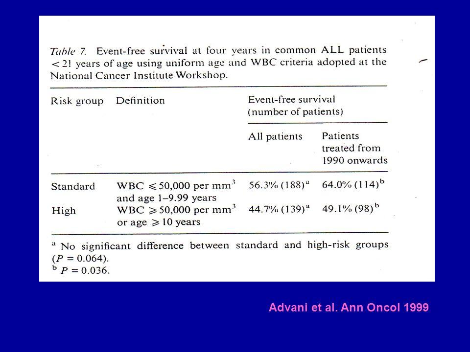 Advani et al. Ann Oncol 1999