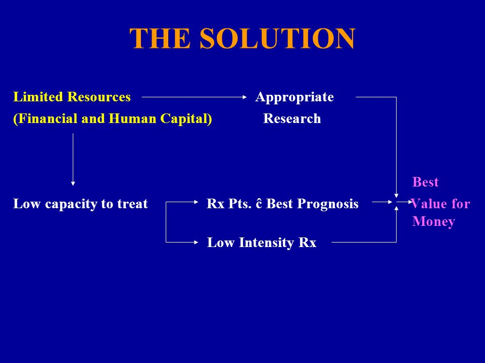 THE SOLUTION Limited Resources Appropriate (Financial and Human Capital) Research Best Low capacity to treat Rx Pts. ĉ Best Prognosis Value for Money