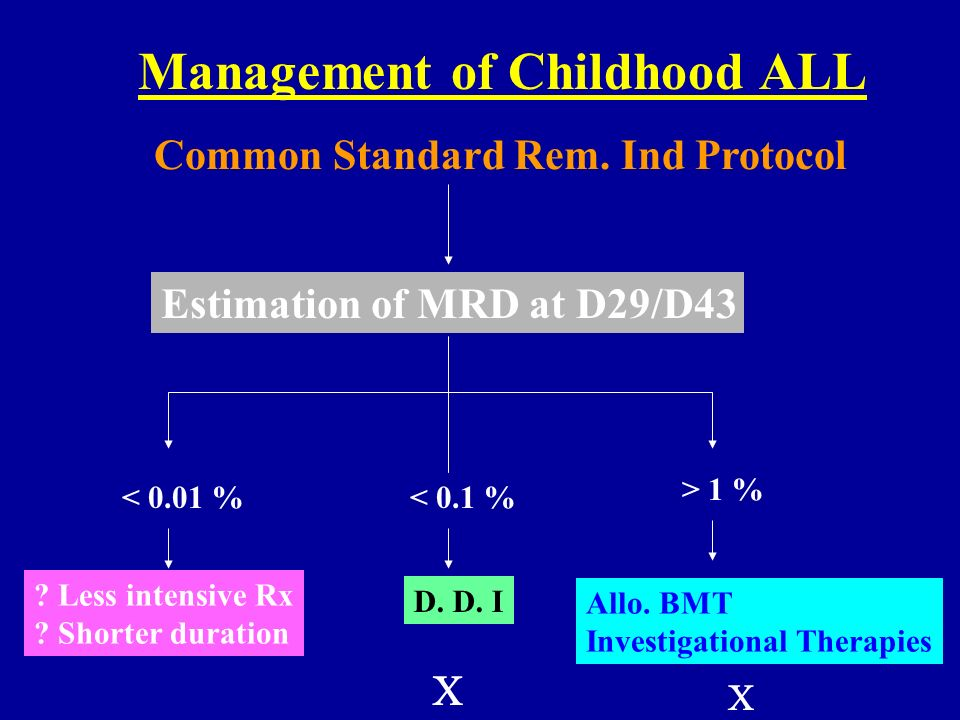 Management of Childhood ALL Common Standard Rem. Ind Protocol Estimation of MRD at D29/D43 < 0.01 %< 0.1 % > 1 % ? Less intensive Rx ? Shorter duratio
