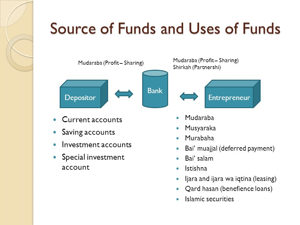 Source of Funds and Uses of Funds Current accounts Saving accounts Investment accounts Special investment account Bank DepositorEntrepreneur Mudaraba (Profit – Sharing) Shirkah (Partnershi) Mudaraba (Profit – Sharing) Mudaraba Musyaraka Murabaha Bai muajjal (deferred payment) Bai salam Istishna Ijara and ijara wa iqtina (leasing) Qard hasan (benefience loans) Islamic securities