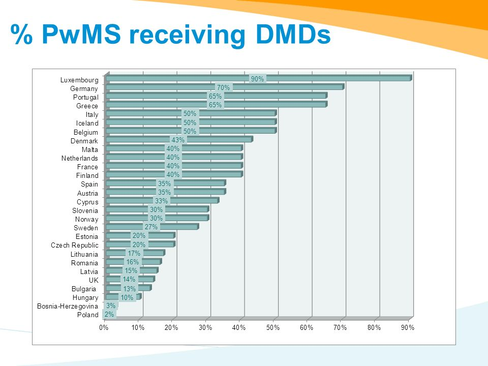 % PwMS receiving DMDs
