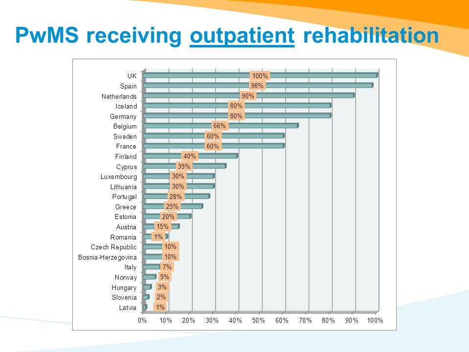 PwMS receiving outpatient rehabilitation