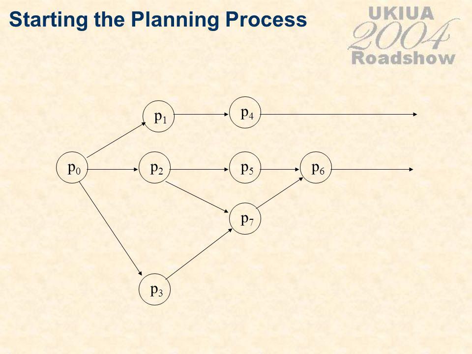 Starting the Planning Process p0p0 p2p2 p5p5 p1p1 p4p4 p3p3 p7p7 p6p6