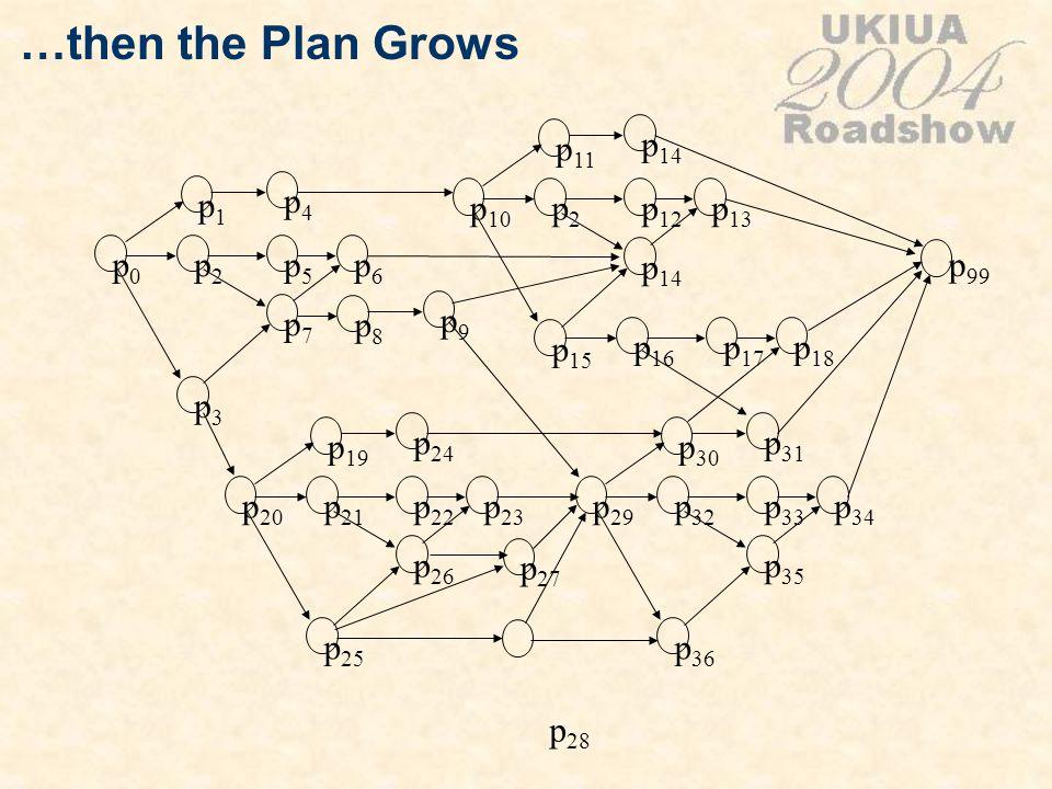 …then the Plan Grows p0p0 p1p1 p2p2 p3p3 p4p4 p5p5 p6p6 p7p7 p 20 p 19 p 21 p 25 p 24 p 22 p 23 p 26 p 10 p 11 p2p2 p 15 p 14 p 12 p 13 p 14 p 29 p 30