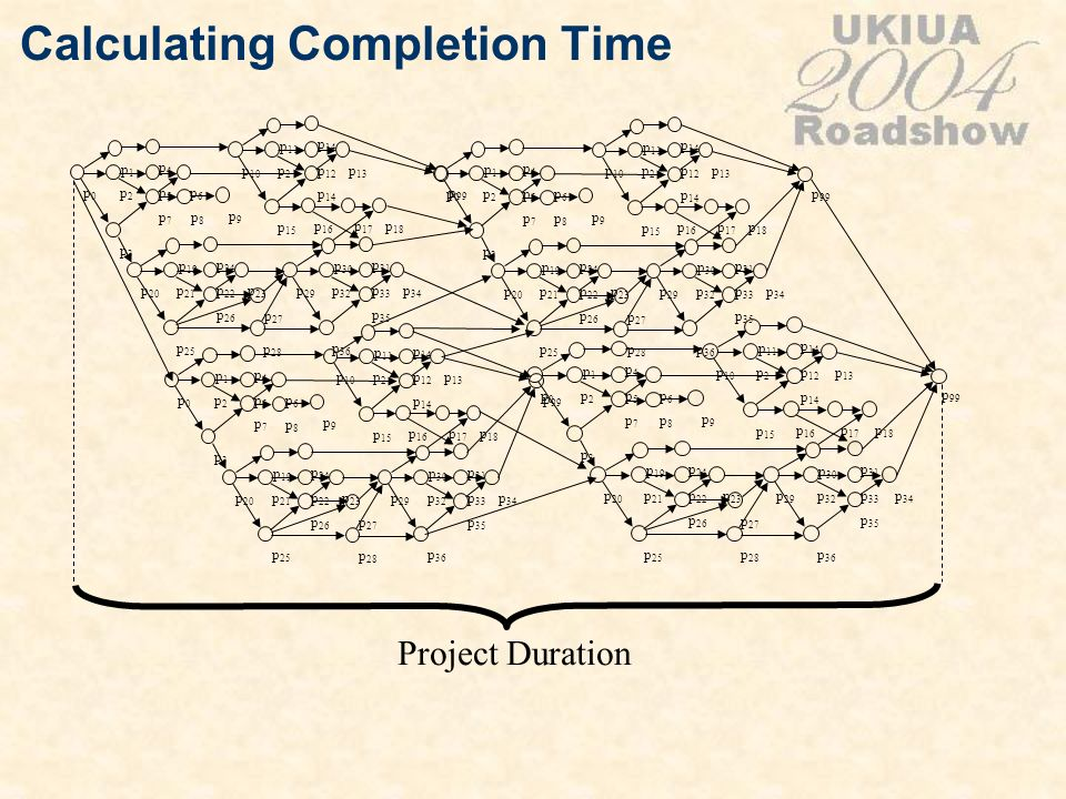 Calculating Completion Time Project Duration p0p0 p1p1 p2p2 p3p3 p4p4 p5p5 p6p6 p7p7 p 20 p 19 p 21 p 25 p 24 p 22 p 23 p 26 p 10 p 11 p2p2 p 15 p 14