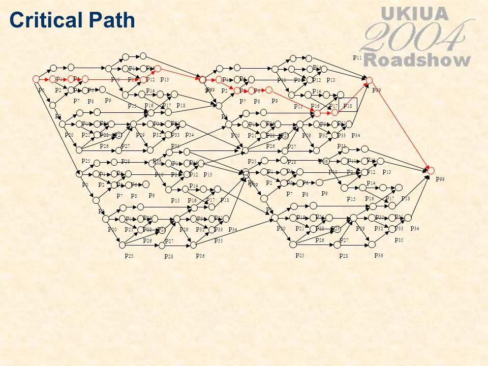 Critical Path p0p0 p1p1 p2p2 p3p3 p4p4 p5p5 p6p6 p7p7 p 20 p 19 p 21 p 25 p 24 p 22 p 23 p 26 p 10 p 11 p2p2 p 15 p 14 p 12 p 13 p 14 p 29 p 30 p 32 p
