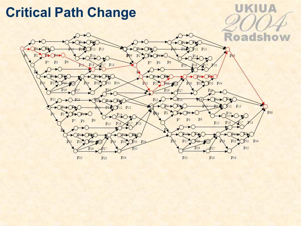 Critical Path Change p0p0 p1p1 p2p2 p3p3 p4p4 p5p5 p6p6 p7p7 p 20 p 19 p 21 p 25 p 24 p 22 p 23 p 26 p 10 p 11 p2p2 p 15 p 14 p 12 p 13 p 14 p 29 p 30