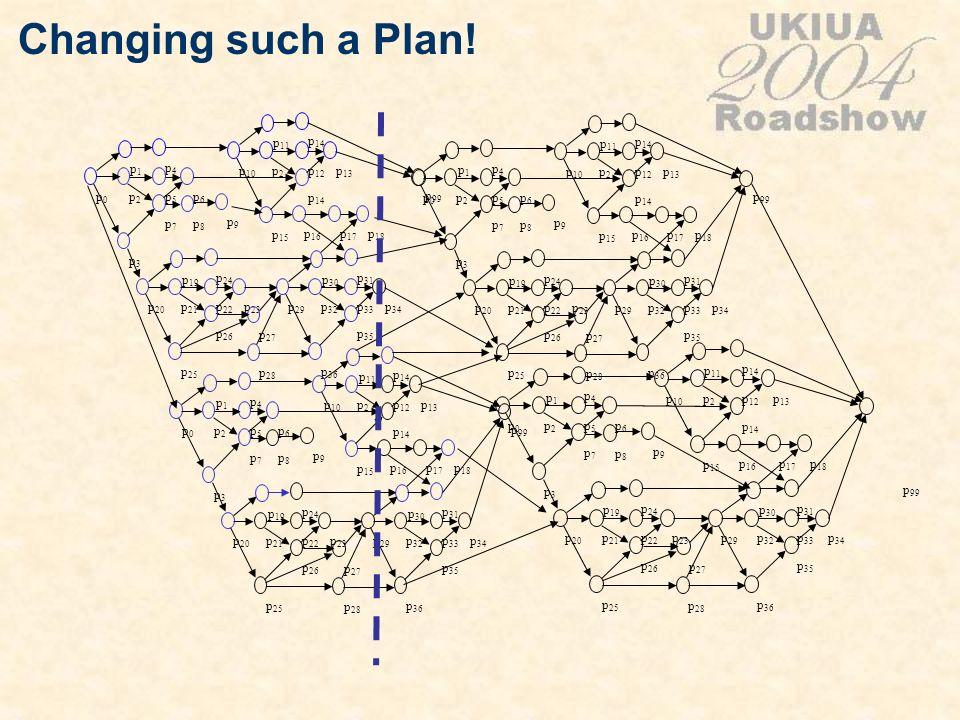 Changing such a Plan! p0p0 p1p1 p2p2 p3p3 p4p4 p5p5 p6p6 p7p7 p 20 p 19 p 21 p 25 p 24 p 22 p 23 p 26 p 10 p 11 p2p2 p 15 p 14 p 12 p 13 p 14 p 29 p 3