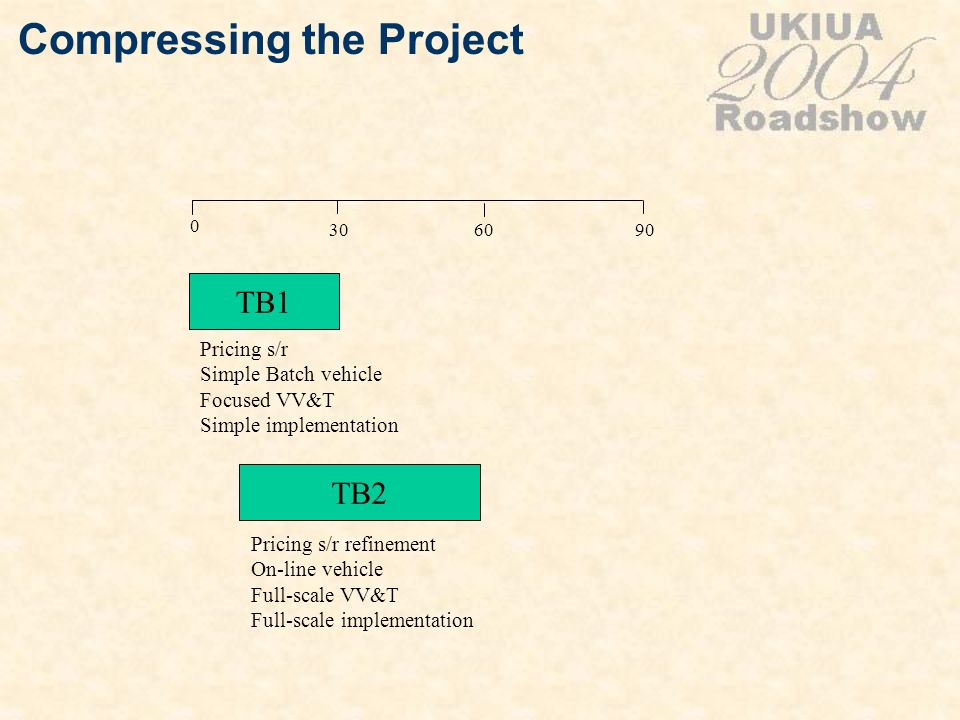 Compressing the Project TB1 TB2 Pricing s/r Simple Batch vehicle Focused VV&T Simple implementation 0 306090 Pricing s/r refinement On-line vehicle Fu