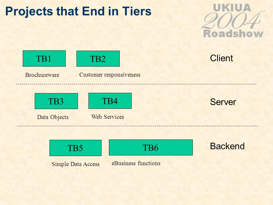 Projects that End in Tiers TB1 TB4 TB5 TB6 Brochureware Web Services Simple Data Access eBusiness functions TB2 Customer responsiveness TB3 Data Objec