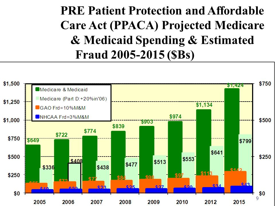 Health Care Fraud The Damage 3% To 10% of annual U.S. Expenditure* Translation: $78 billion to $260 billion in 2010 alone SOURCES: U.S. Government Acc