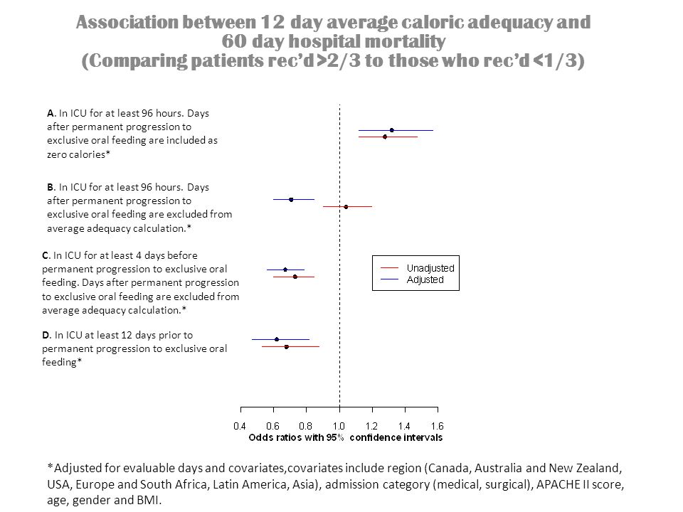 Association between 12 day average caloric adequacy and 60 day hospital mortality (Comparing patients recd >2/3 to those who recd <1/3) A. In ICU for