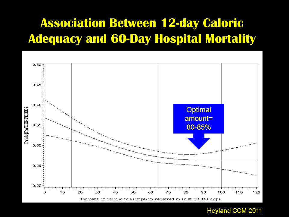 Association Between 12-day Caloric Adequacy and 60-Day Hospital Mortality Heyland CCM 2011 Optimal amount= 80-85%