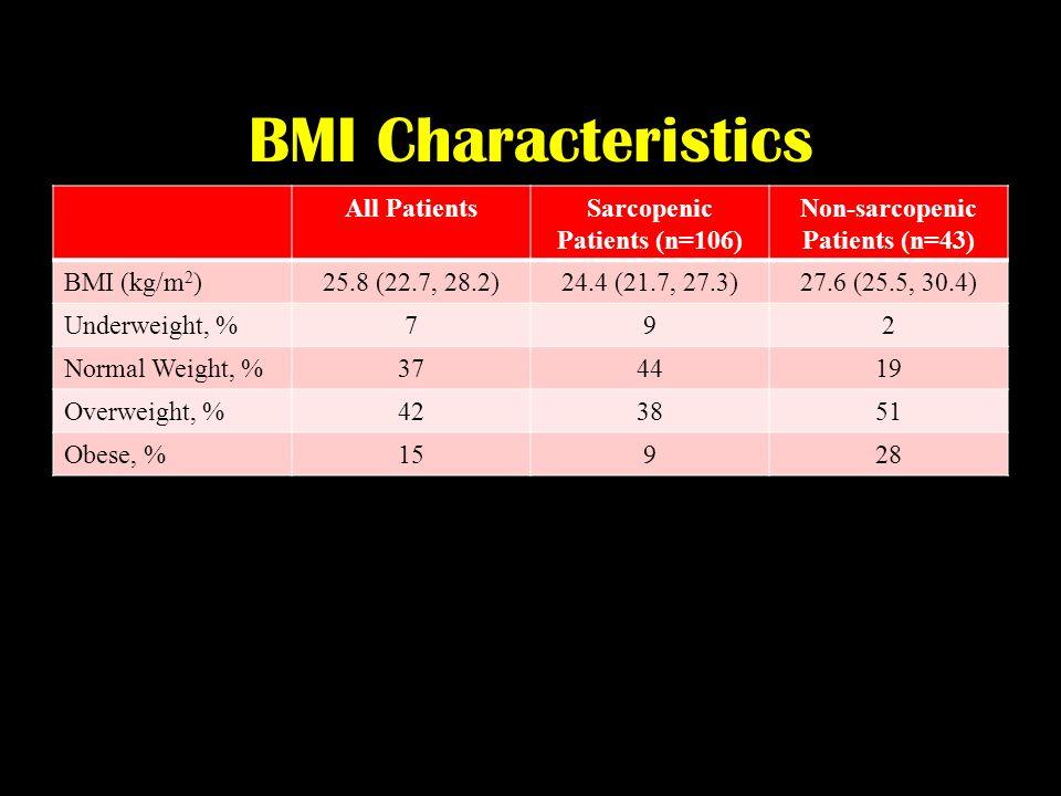 BMI Characteristics All PatientsSarcopenic Patients (n=106) Non-sarcopenic Patients (n=43) BMI (kg/m 2 )25.8 (22.7, 28.2)24.4 (21.7, 27.3)27.6 (25.5,