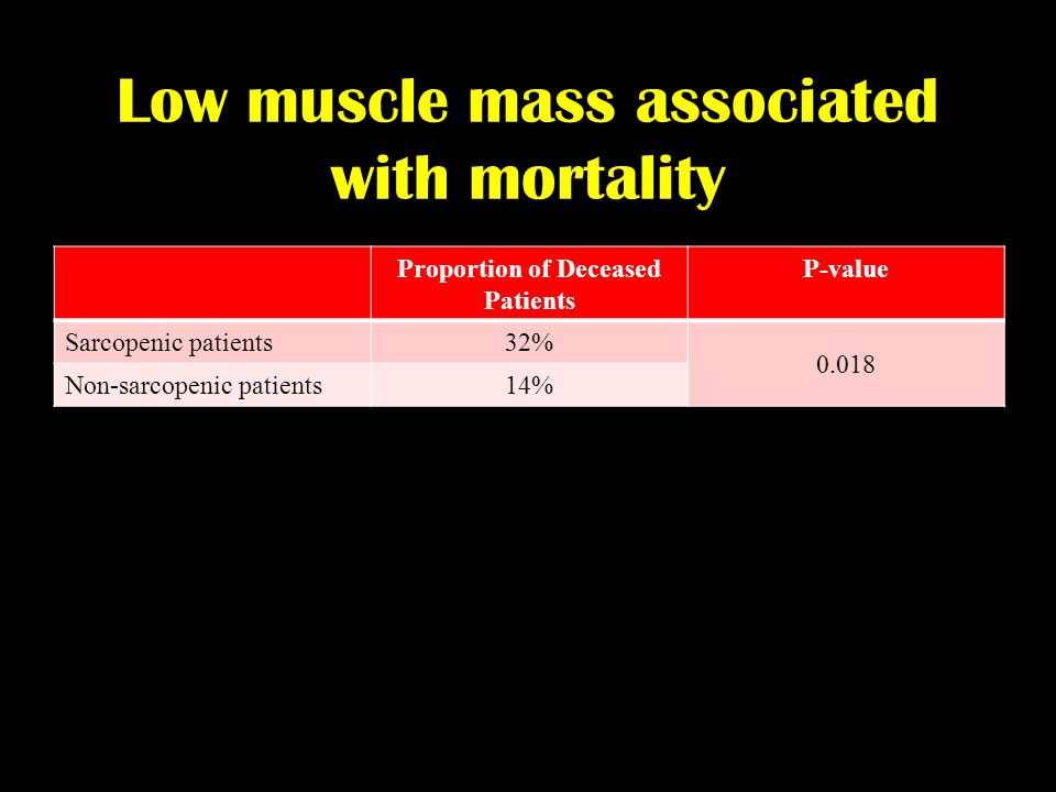 Low muscle mass associated with mortality Proportion of Deceased Patients P-value Sarcopenic patients32% 0.018 Non-sarcopenic patients14%