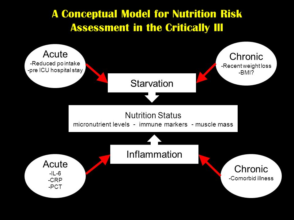 Nutrition Status micronutrient levels - immune markers - muscle mass Starvation Acute -Reduced po intake -pre ICU hospital stay Chronic -Recent weight