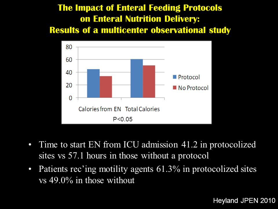 The Impact of Enteral Feeding Protocols on Enteral Nutrition Delivery: Results of a multicenter observational study Time to start EN from ICU admissio