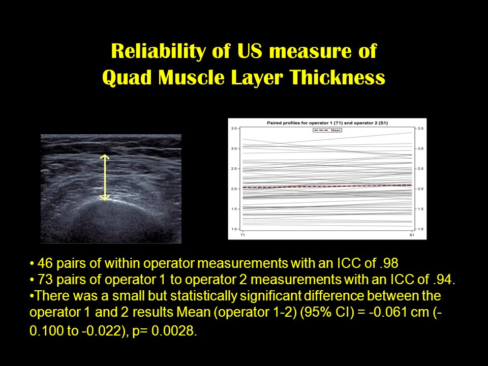 Reliability of US measure of Quad Muscle Layer Thickness 46 pairs of within operator measurements with an ICC of.98 73 pairs of operator 1 to operator