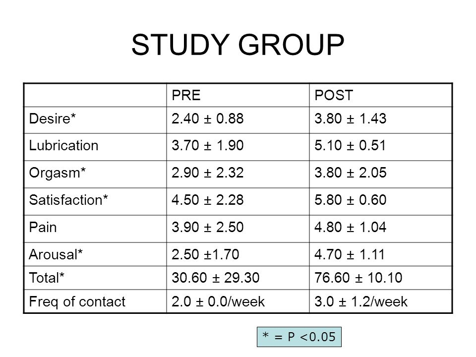 STUDY GROUP PREPOST Desire*2.40 ± 0.883.80 ± 1.43 Lubrication3.70 ± 1.905.10 ± 0.51 Orgasm*2.90 ± 2.323.80 ± 2.05 Satisfaction*4.50 ± 2.285.80 ± 0.60 Pain3.90 ± 2.504.80 ± 1.04 Arousal*2.50 ±1.704.70 ± 1.11 Total*30.60 ± 29.3076.60 ± 10.10 Freq of contact2.0 ± 0.0/week3.0 ± 1.2/week * = P <0.05
