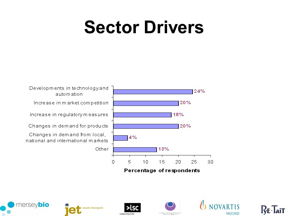 Sector Drivers