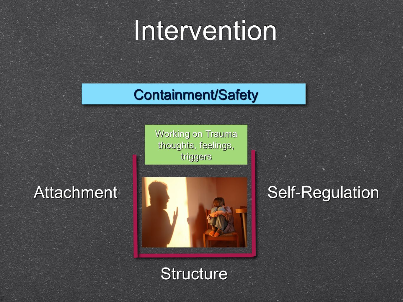 Intervention Structure Self-Regulation Attachment Containment/Safety Containment/Safety Working on Trauma thoughts, feelings, triggers