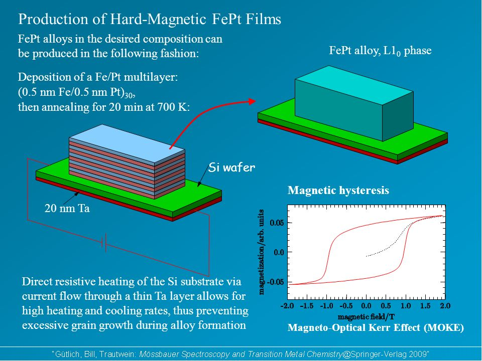 Production of Hard-Magnetic FePt Films then annealing for 20 min at 700 K: Si wafer FePt alloy, L1 0 phase Magnetic hysteresis Magneto-Optical Kerr Effect (MOKE) (0.5 nm Fe/0.5 nm Pt) 30, 20 nm Ta Deposition of a Fe/Pt multilayer: FePt alloys in the desired composition can be produced in the following fashion: Direct resistive heating of the Si substrate via current flow through a thin Ta layer allows for high heating and cooling rates, thus preventing excessive grain growth during alloy formation