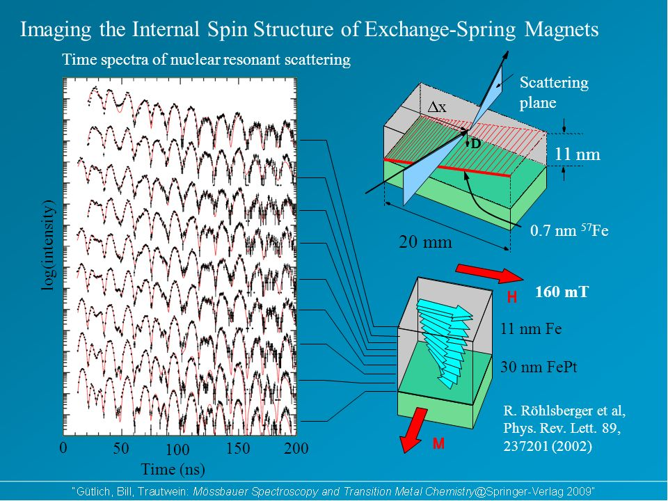 Imaging the Internal Spin Structure of Exchange-Spring Magnets Time spectra of nuclear resonant scattering Time (ns) 0 50 100 150200 log(intensity) R.