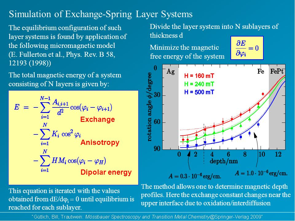 Minimize the magnetic free energy of the system Simulation of Exchange-Spring Layer Systems Divide the layer system into N sublayers of thickness d The equilibrium configuration of such layer systems is found by application of the following micromagnetic model (E.