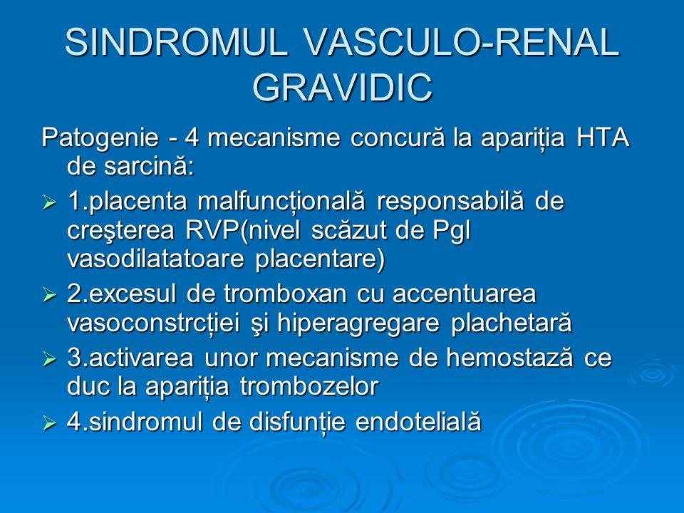 SINDROMUL VASCULO-RENAL GRAVIDIC Patogenie - 4 mecanisme concură la apariţia HTA de sarcină: 1.placenta malfuncţională responsabilă de creşterea RVP(n