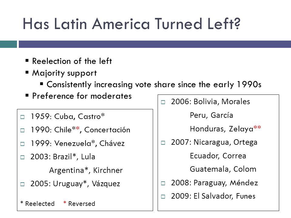 Has Latin America Turned Left.