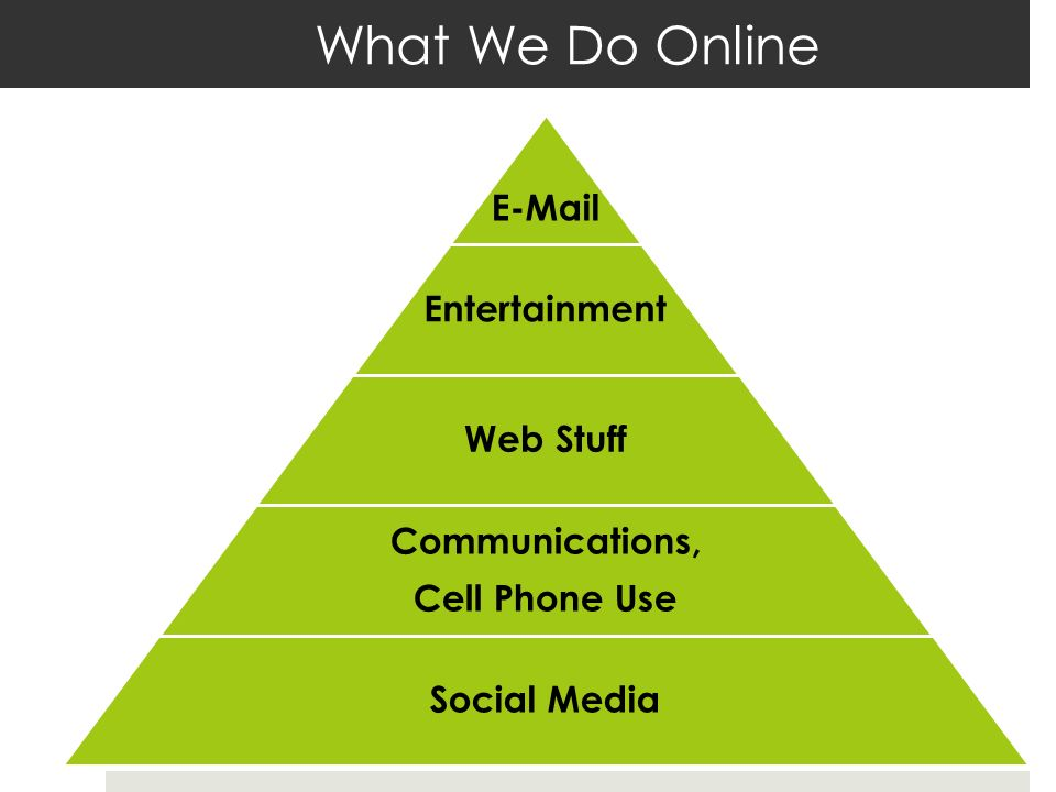 What We Do Online E-Mail Entertainment Web Stuff Communications, Cell Phone Use Social Media