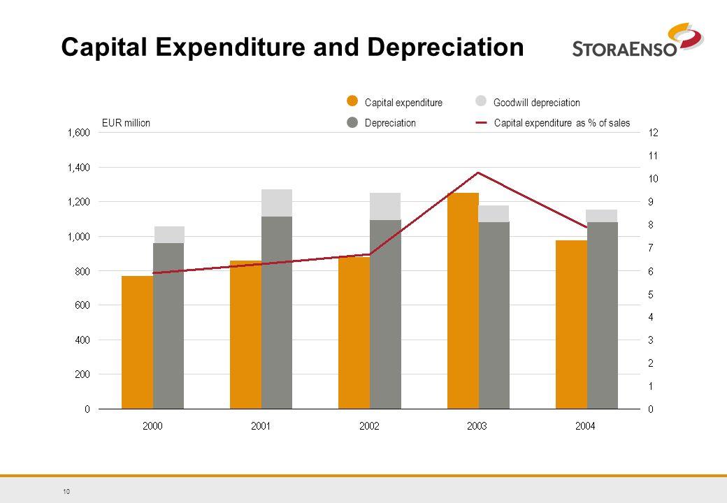 10 Capital Expenditure and Depreciation Capital expenditure Capital expenditure as % of salesEUR millionDepreciation Goodwill depreciation