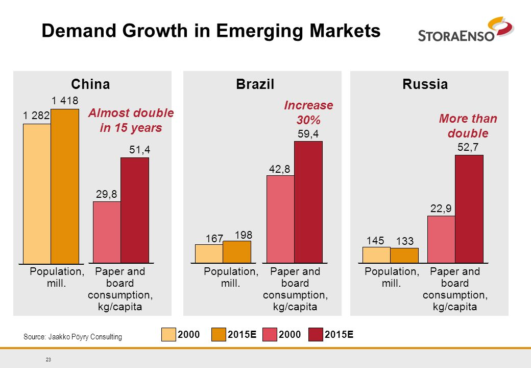 23 Paper and board consumption, kg/capita Demand Growth in Emerging Markets China Population, mill.