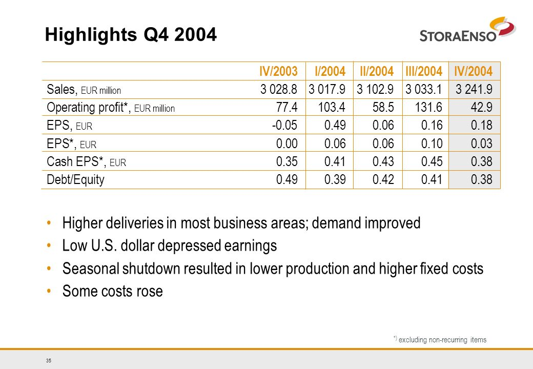 35 Highlights Q IV/2003I/2004II/2004III/2004IV/2004 Sales, EUR million Operating profit*, EUR million EPS, EUR EPS*, EUR Cash EPS*, EUR Debt/Equity *) excluding non-recurring items Higher deliveries in most business areas; demand improved Low U.S.