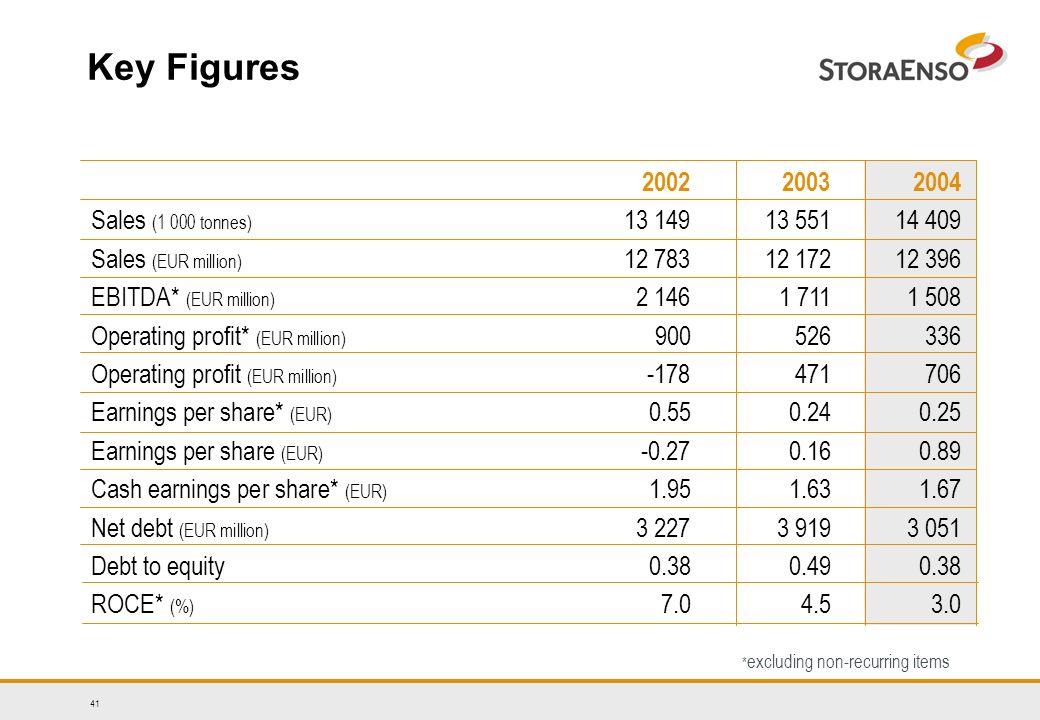41 200220032004 Sales (1 000 tonnes) 13 14913 551 14 409 Sales (EUR million) 12 78312 172 12 396 EBITDA* (EUR million) 2 1461 711 1 508 Operating profit* (EUR million) 900526336 Operating profit (EUR million) -178471706 Earnings per share* (EUR) 0.550.24 0.25 Earnings per share (EUR) -0.270.160.89 Cash earnings per share* (EUR) 1.951.631.67 Net debt (EUR million) 3 227 3 9193 051 Debt to equity0.380.49 0.38 ROCE* (%) 7.04.5 3.0 Key Figures * excluding non-recurring items