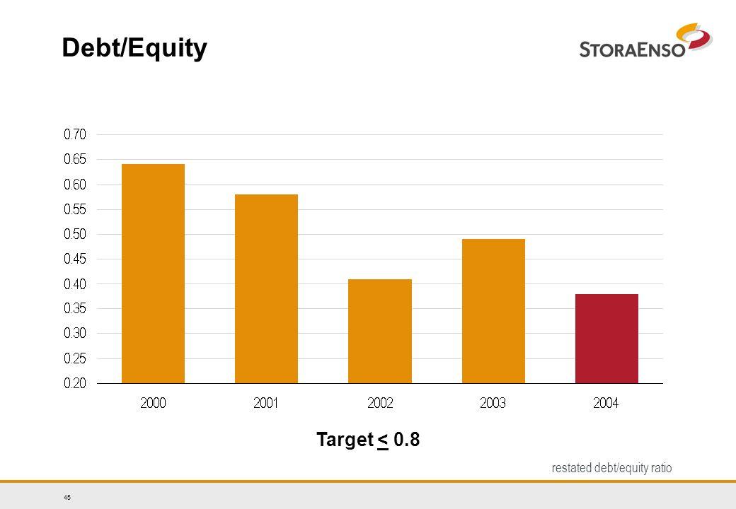 45 Debt/Equity Target < 0.8 restated debt/equity ratio