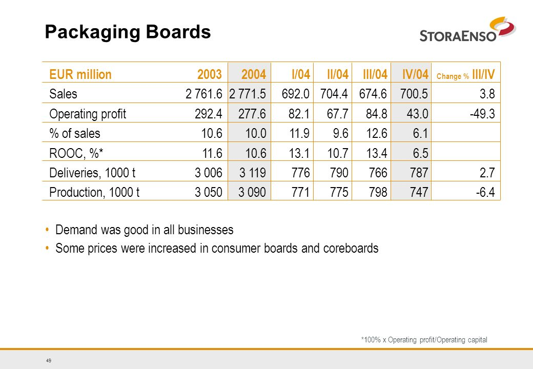 49 Packaging Boards Demand was good in all businesses Some prices were increased in consumer boards and coreboards *100% x Operating profit/Operating capital EUR million I/04II/04III/04 IV/04 Change % III/IV Sales Operating profit % of sales ROOC, %* Deliveries, 1000 t Production, 1000 t