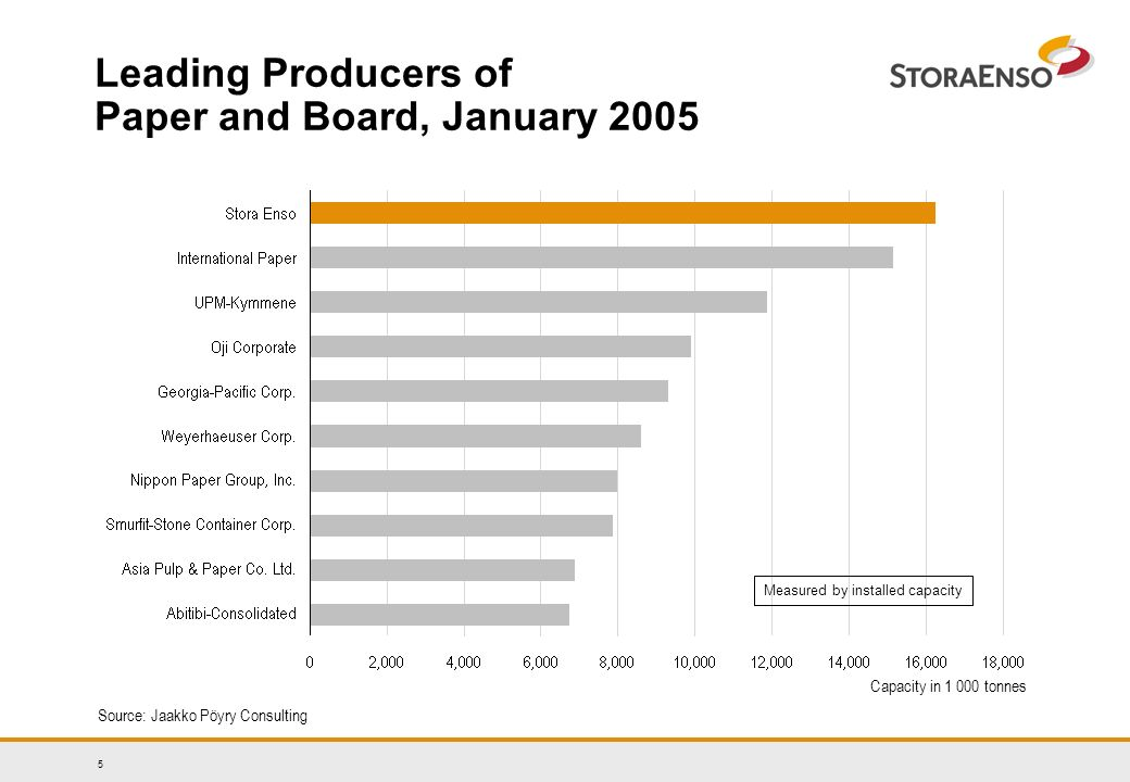 5 Leading Producers of Paper and Board, January 2005 Capacity in tonnes Source: Jaakko Pöyry Consulting Measured by installed capacity